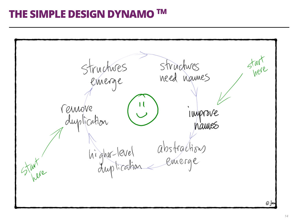 THE SIMPLE DESIGN DYNAMO TM 14