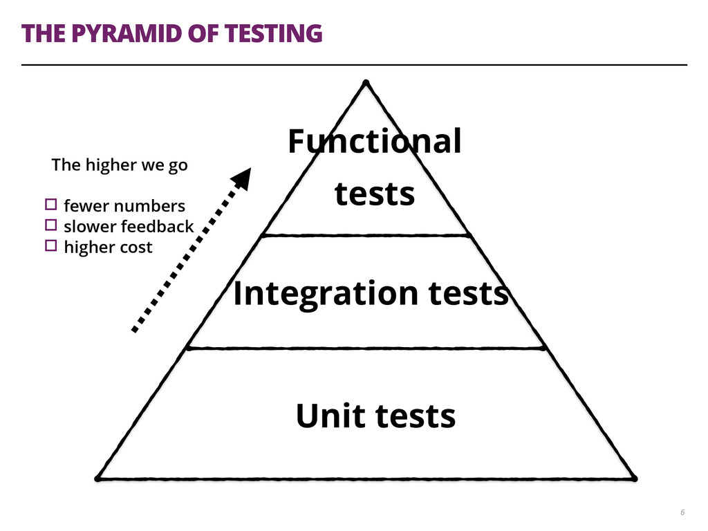 THE PYRAMID OF TESTING 6 Unit tests Integration...