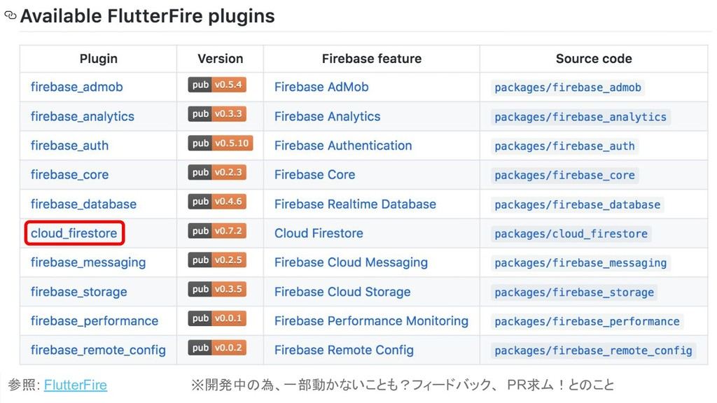 Flutter Beta 3 Google I/Oでリリース ・Firebase APIの対応...