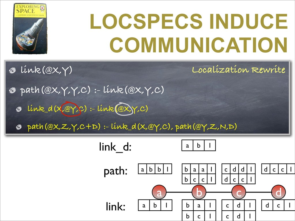 link(@X,Y) path(@X,Y,Y,C) :- link(@X,Y,C) link_...