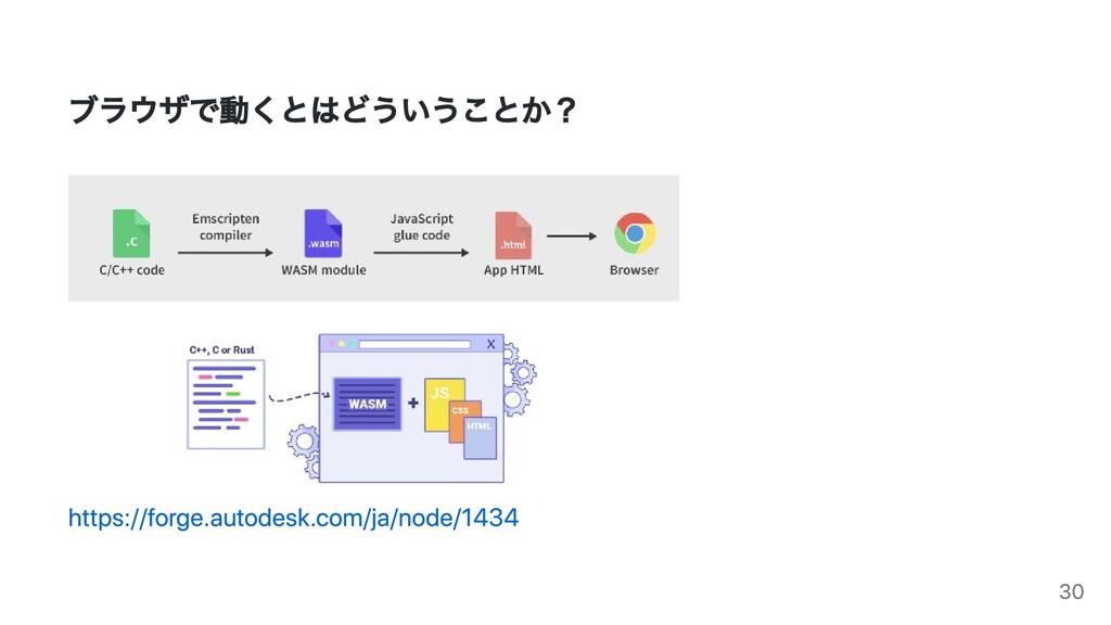 ブラウザで動くとはどういうことか? https://forge.autodesk.com/ja...