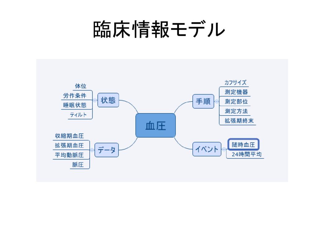 臨床情報モデル