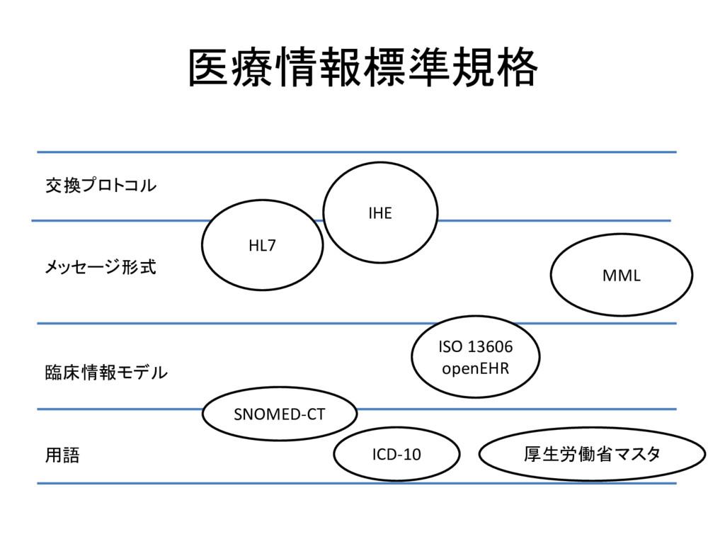 医療情報標準規格 用語 臨床情報モデル メッセージ形式 交換プロトコル SNOMED-CT I...