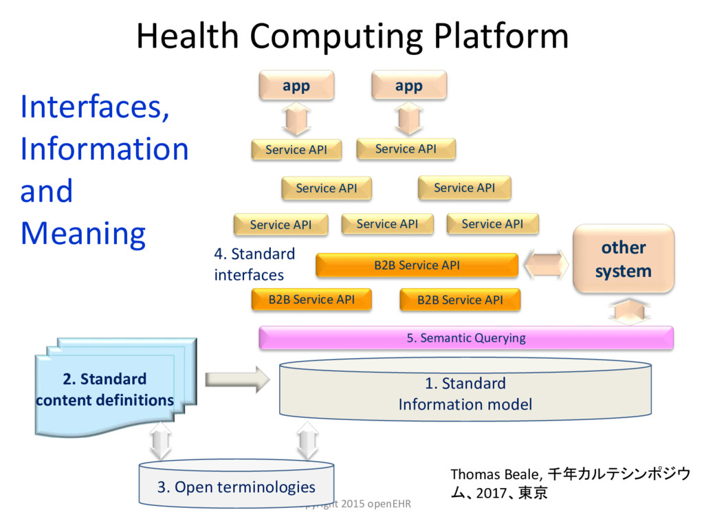 Health Computing Platform Copyright 2015 openEH...