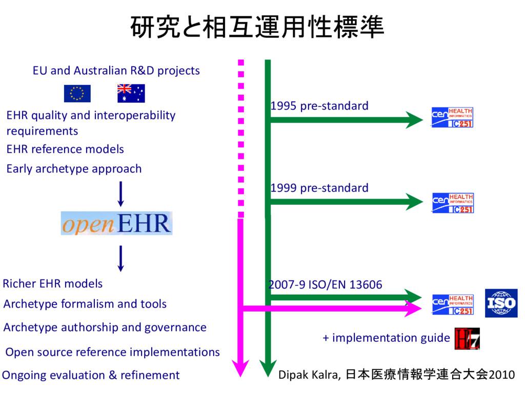 研究と相互運用性標準 EU and Australian R&D projects EHR q...