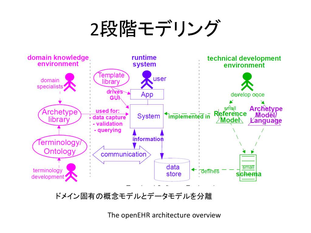 2段階モデリング The openEHR architecture overview ドメイン...