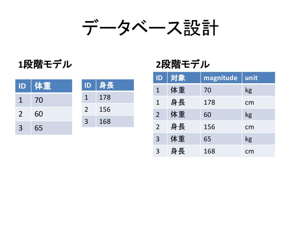 データベース設計 1段階モデル ID 体重 1 70 2 60 3 65 2段階モデル ID ...