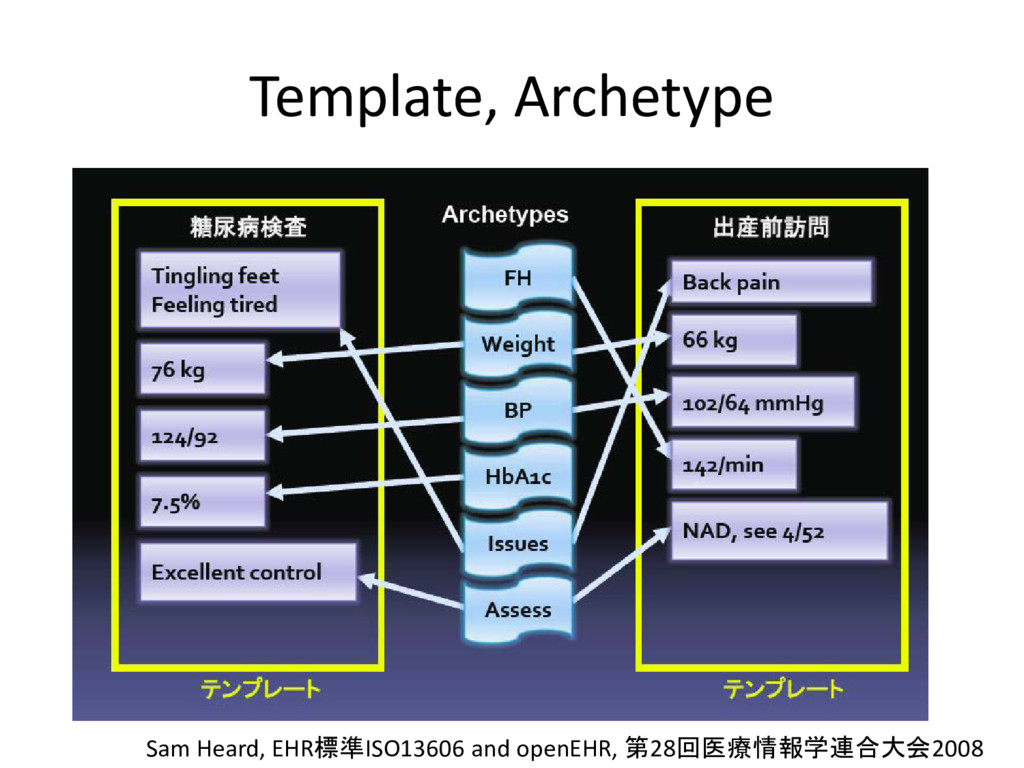 Template, Archetype Sam Heard, EHR標準ISO13606 an...