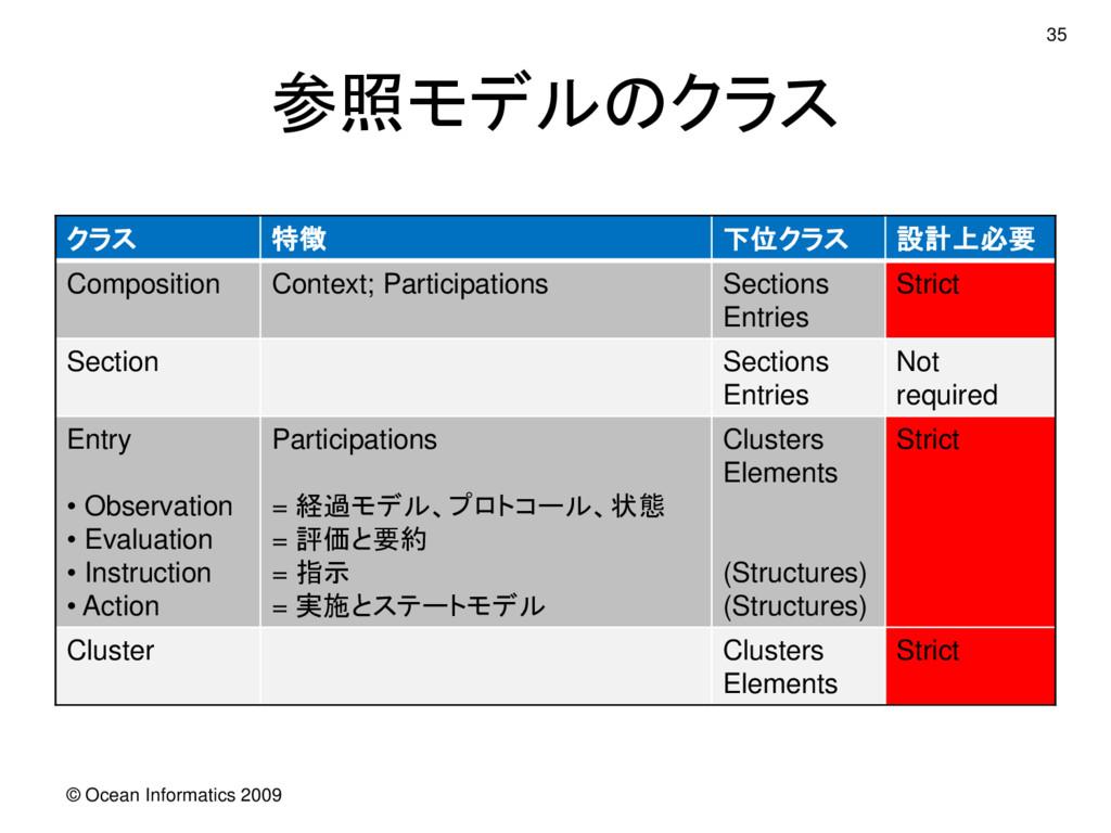 参照モデルのクラス 35 クラス 特徴 下位クラス 設計上必要 Composition Con...