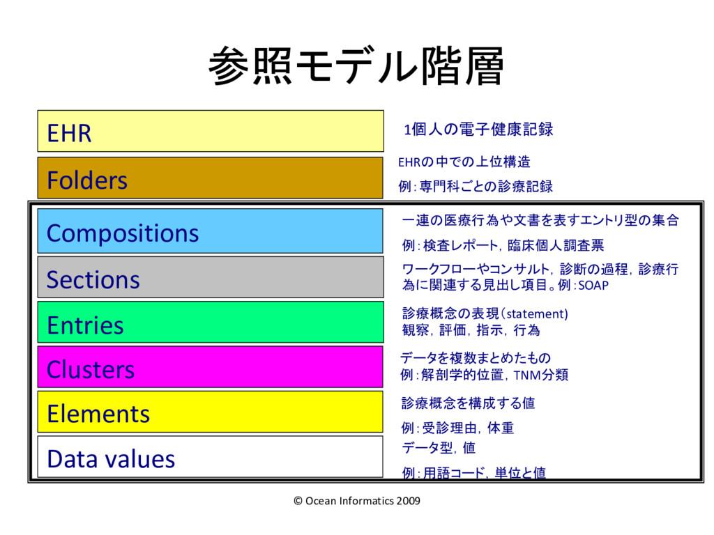 Compositions 一連の医療行為や文書を表すエントリ型の集合 例:検査レポート,臨床個...