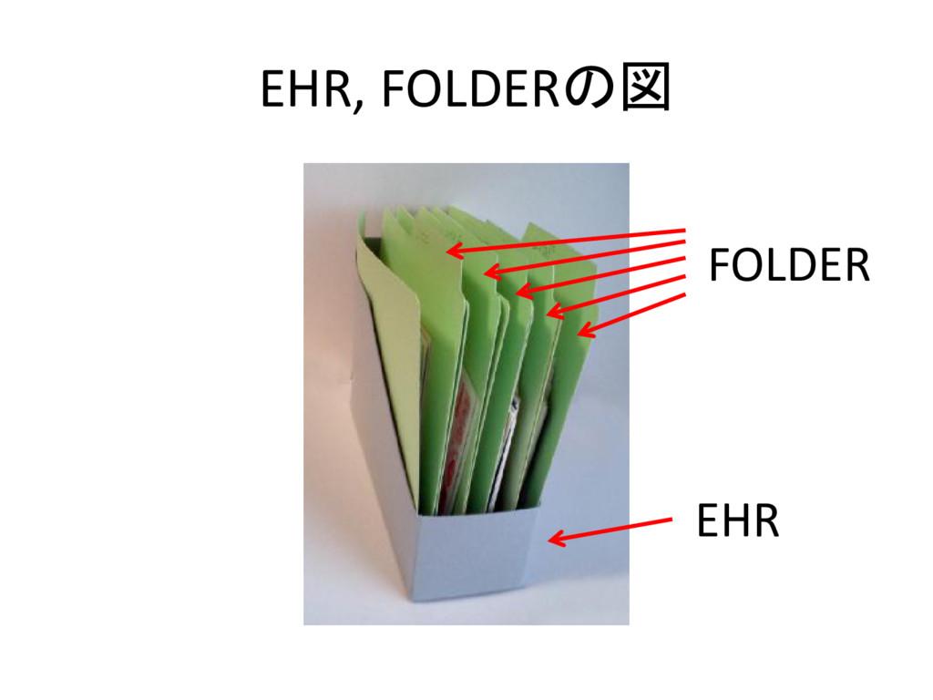 EHR, FOLDERの図 EHR FOLDER