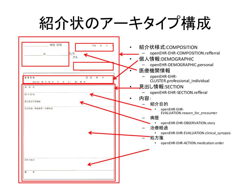 紹介状のアーキタイプ構成 • 紹介状様式:COMPOSITION – openEHR-EHR-...