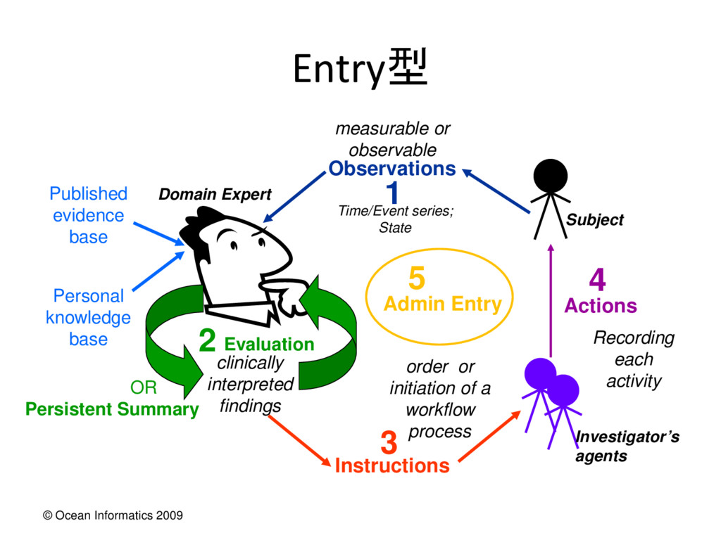 © Ocean Informatics 2009 Entry型 Actions Publish...
