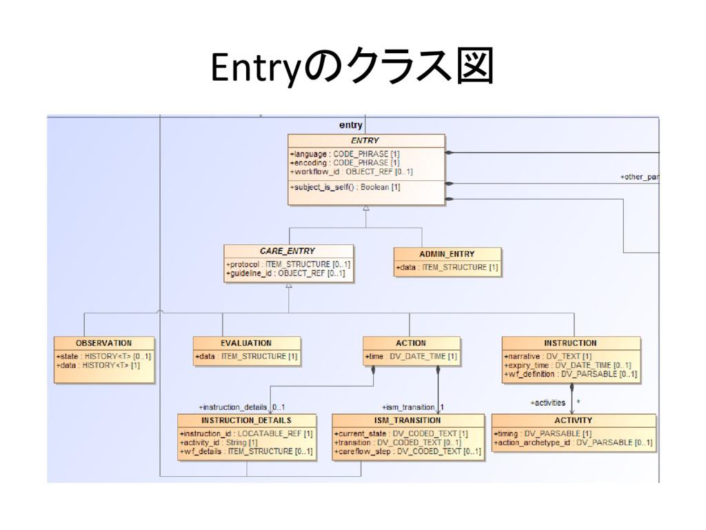 Entryのクラス図