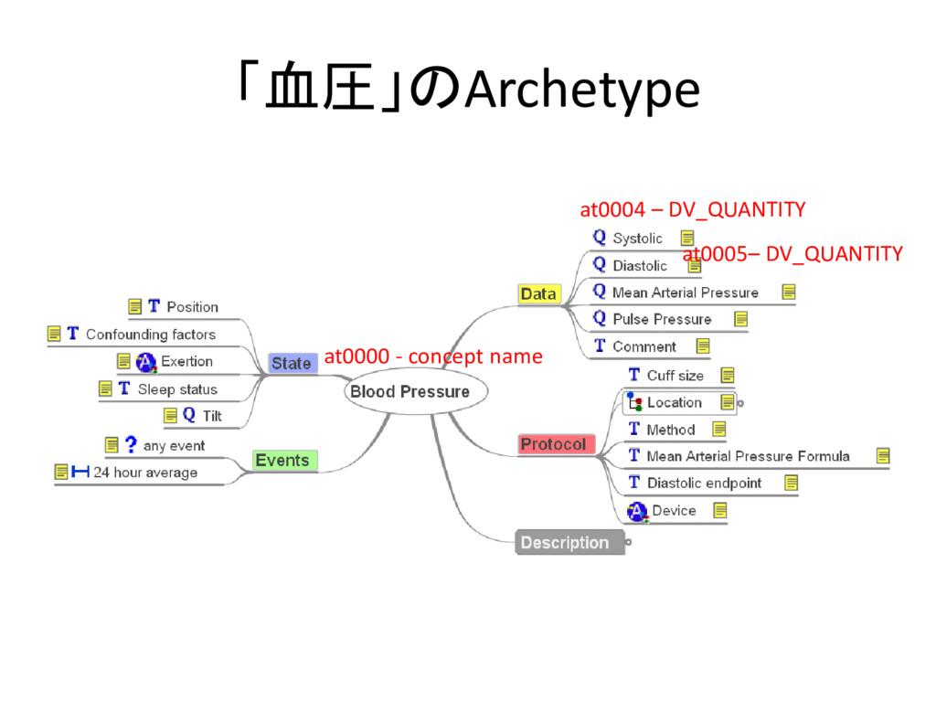 「血圧」のArchetype at0000 - concept name at0004 – D...