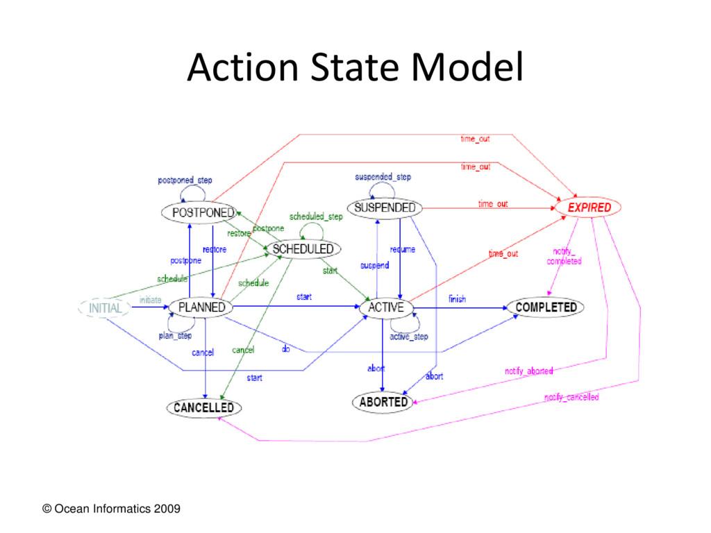 © Ocean Informatics 2009 Action State Model