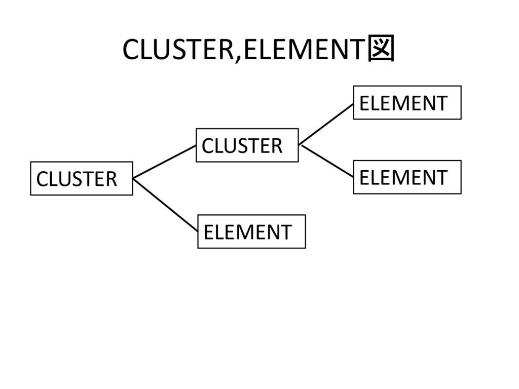 CLUSTER,ELEMENT図 CLUSTER CLUSTER ELEMENT ELEMEN...