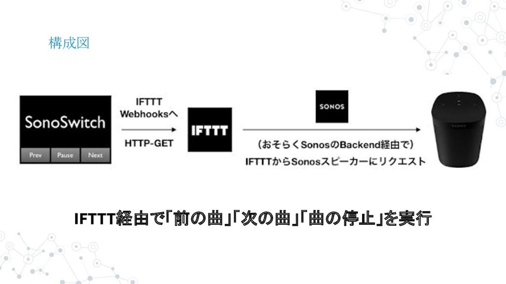 構成図 IFTTT経由で「前の曲」「次の曲」「曲の停止」を実行