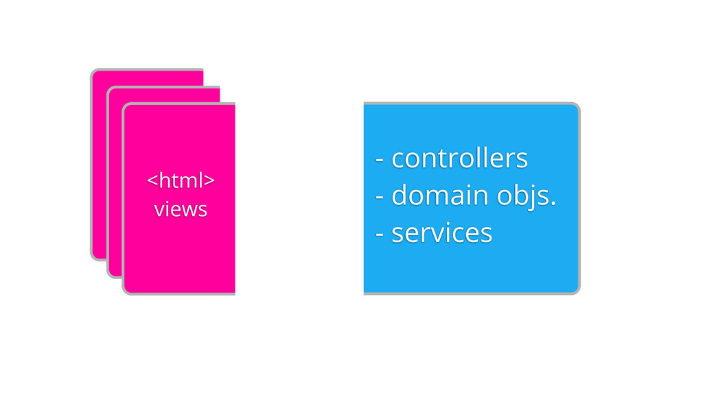 - controllers - domain objs. - services <html> ...