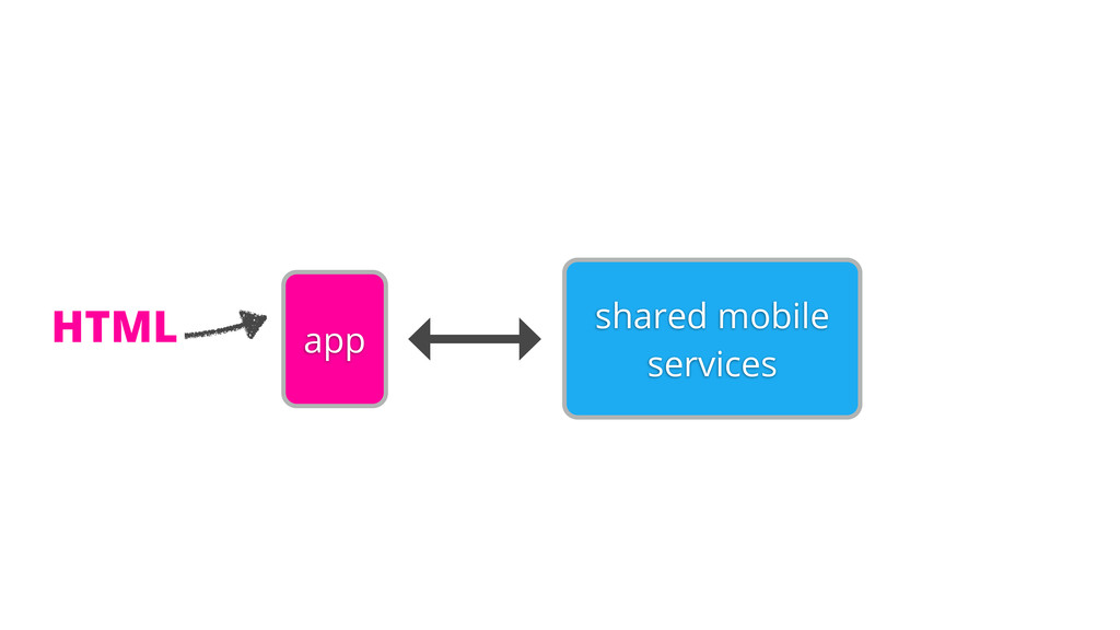 shared mobile services app HTML