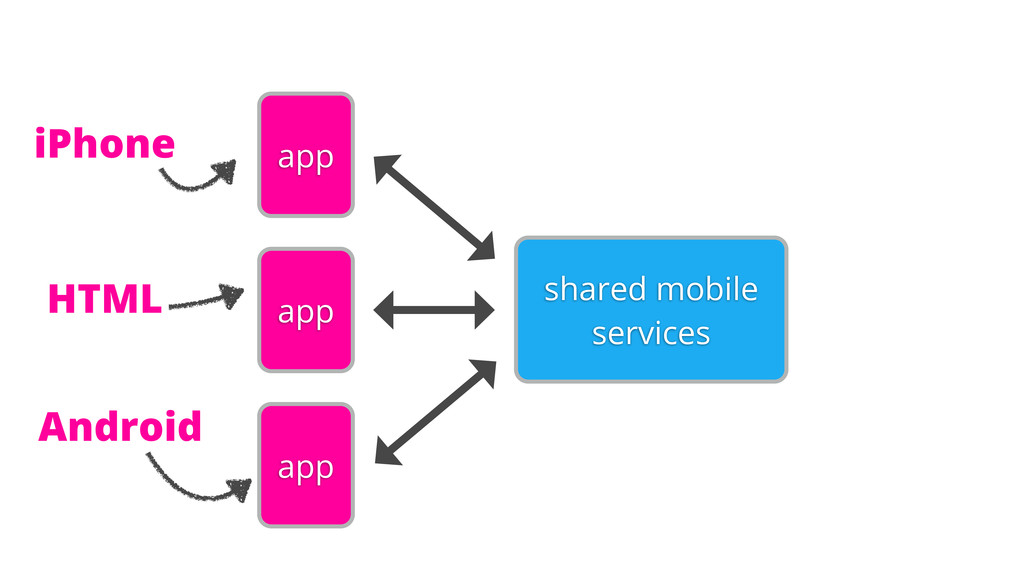 app shared mobile services app app iPhone HTML ...