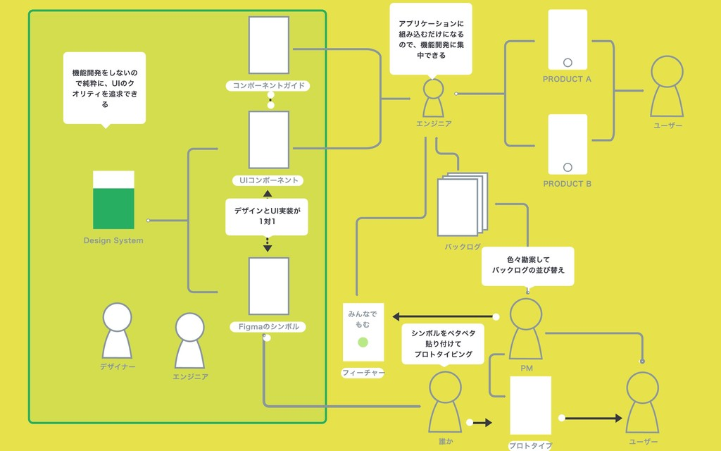 PRODUCT A PRODUCT B Design System プロトタイプ ユーザー 誰...