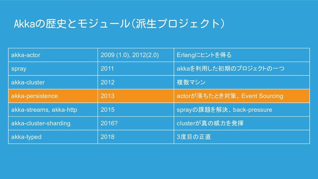 Akkaの歴史とモジュール(派生プロジェクト) akka-actor 2009 (1.0), ...