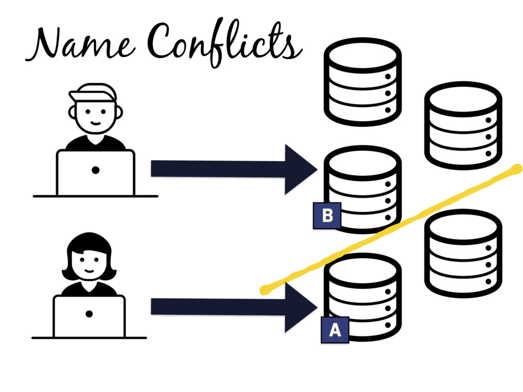 Name Conflicts B A