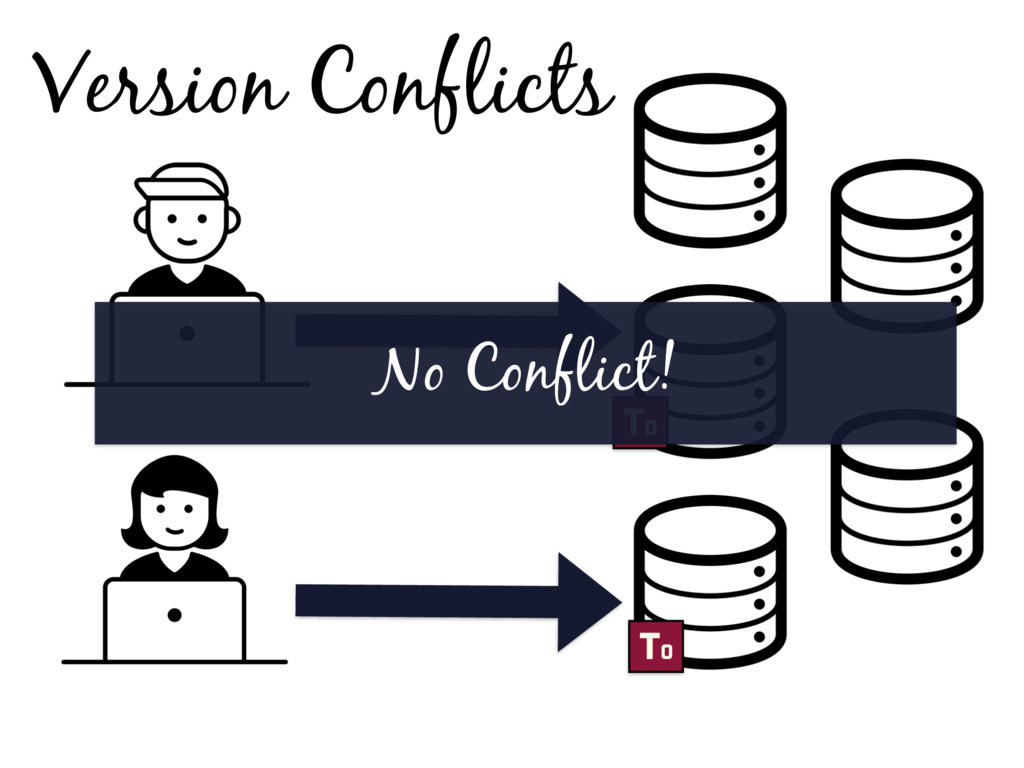 Version Conflicts T0 T0 No Conflict!