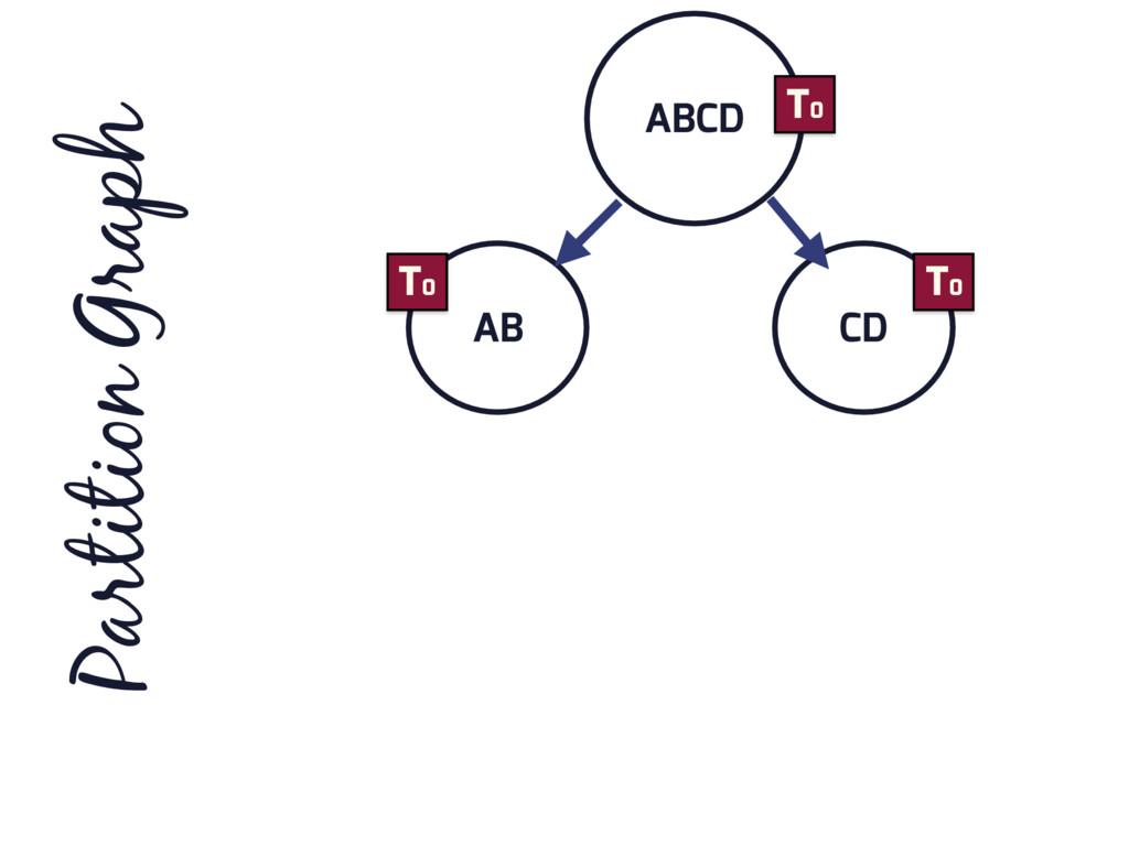 ABCD AB CD Partition Graph T0 T0 T0