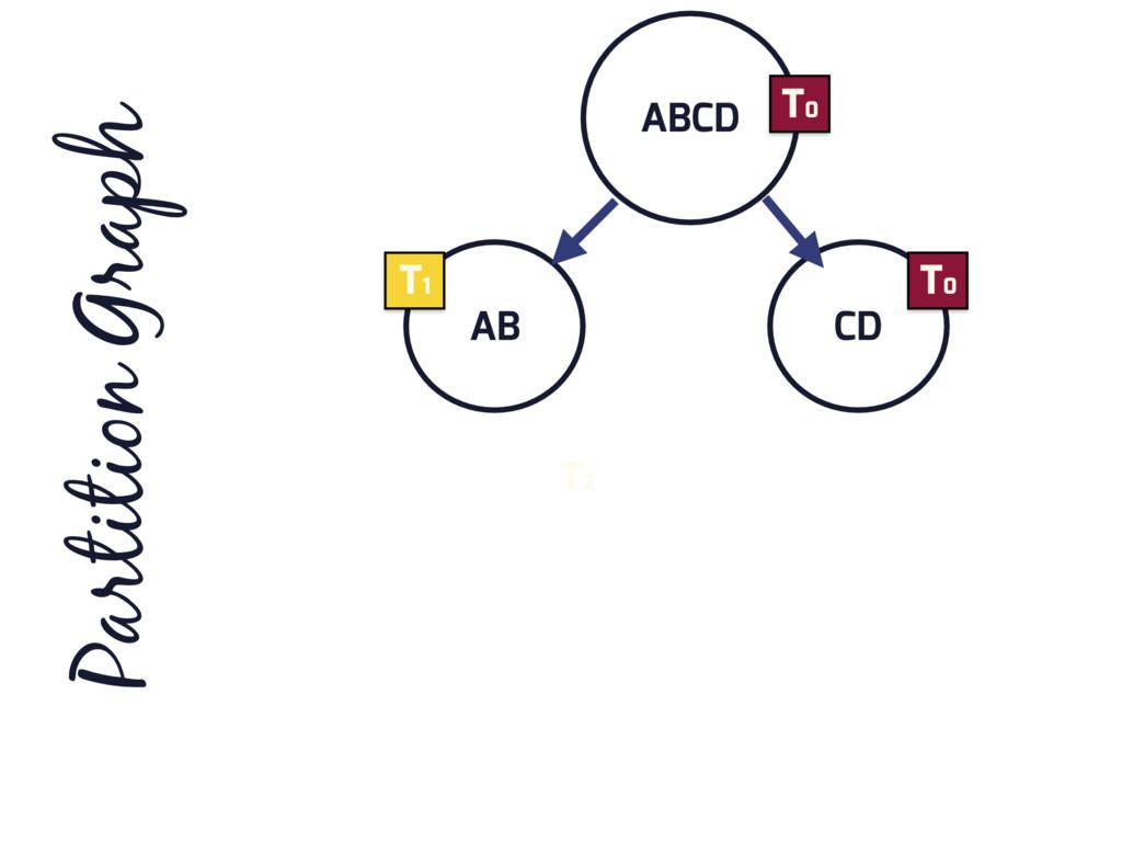 ABCD AB CD Partition Graph T0 T0 T1 T2