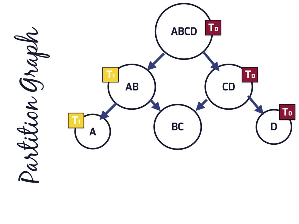 ABCD AB CD D BC A Partition Graph T0 T0 T0 T1 T1