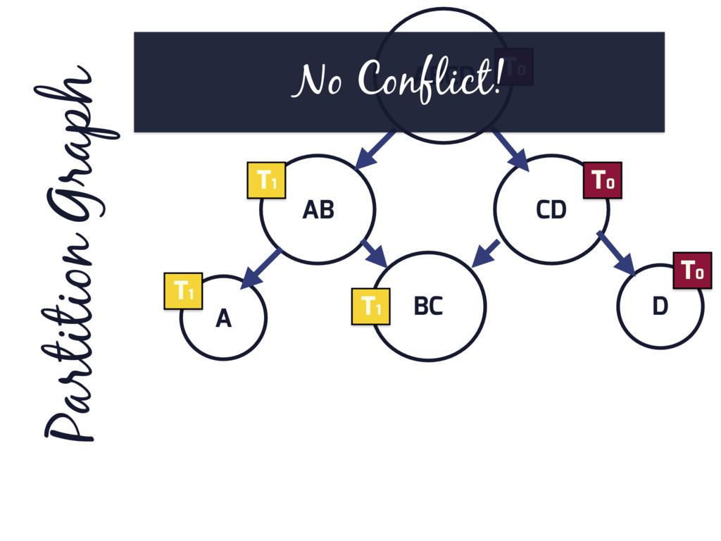 ABCD AB CD D BC A Partition Graph T0 T0 T0 T1 T...
