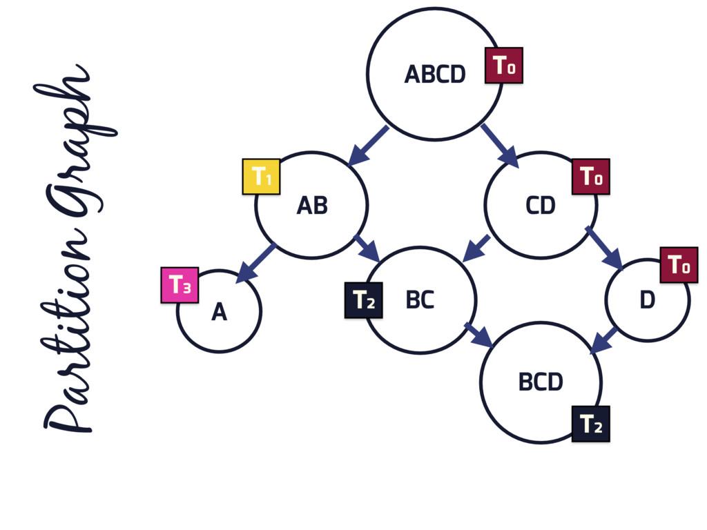 ABCD AB CD D BC A BCD Partition Graph T0 T0 T0 ...