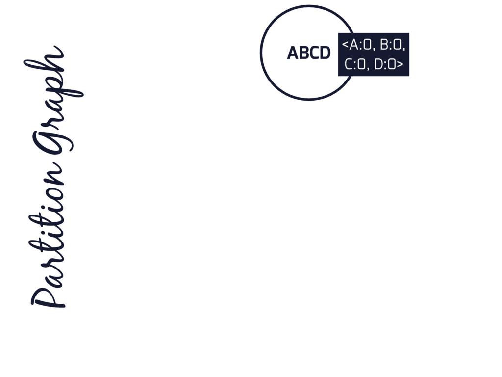 ABCD Partition Graph <A:0, B:0, C:0, D:0>