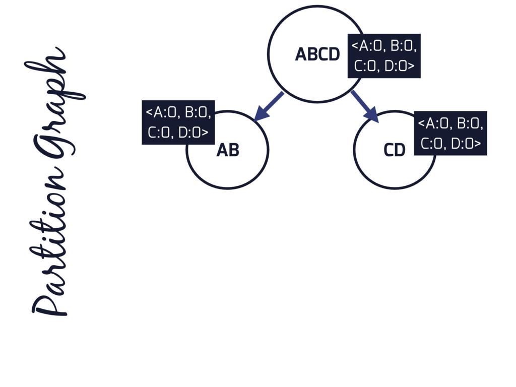 ABCD AB CD Partition Graph <A:0, B:0, C:0, D:0>...