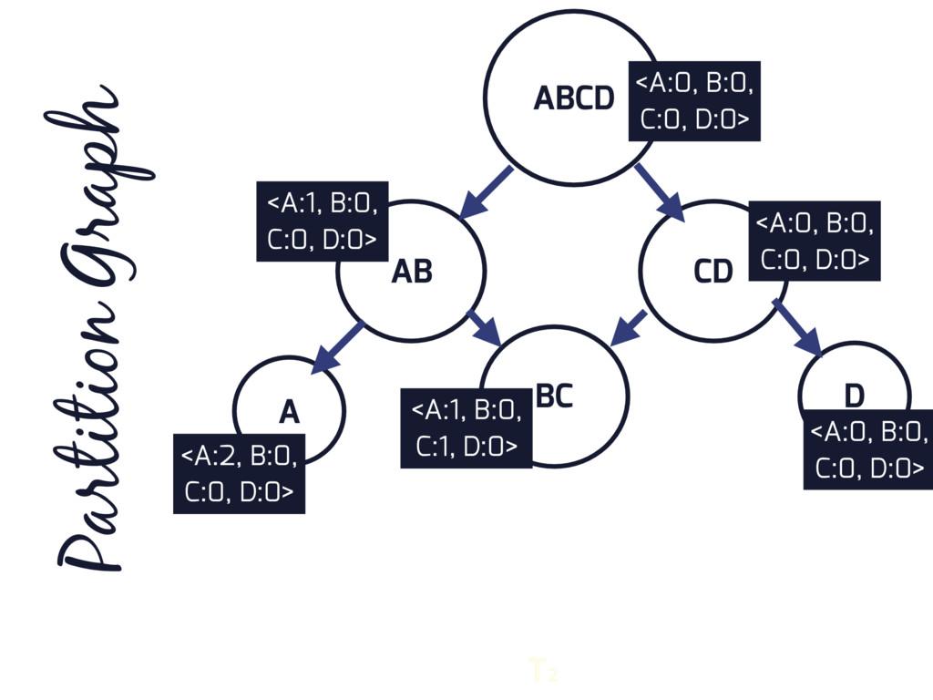 ABCD AB CD D BC A Partition Graph T2 <A:0, B:0,...
