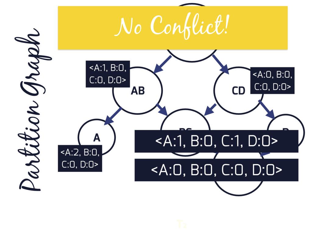 ABCD AB CD D BC A BCD Partition Graph T2 <A:0, ...