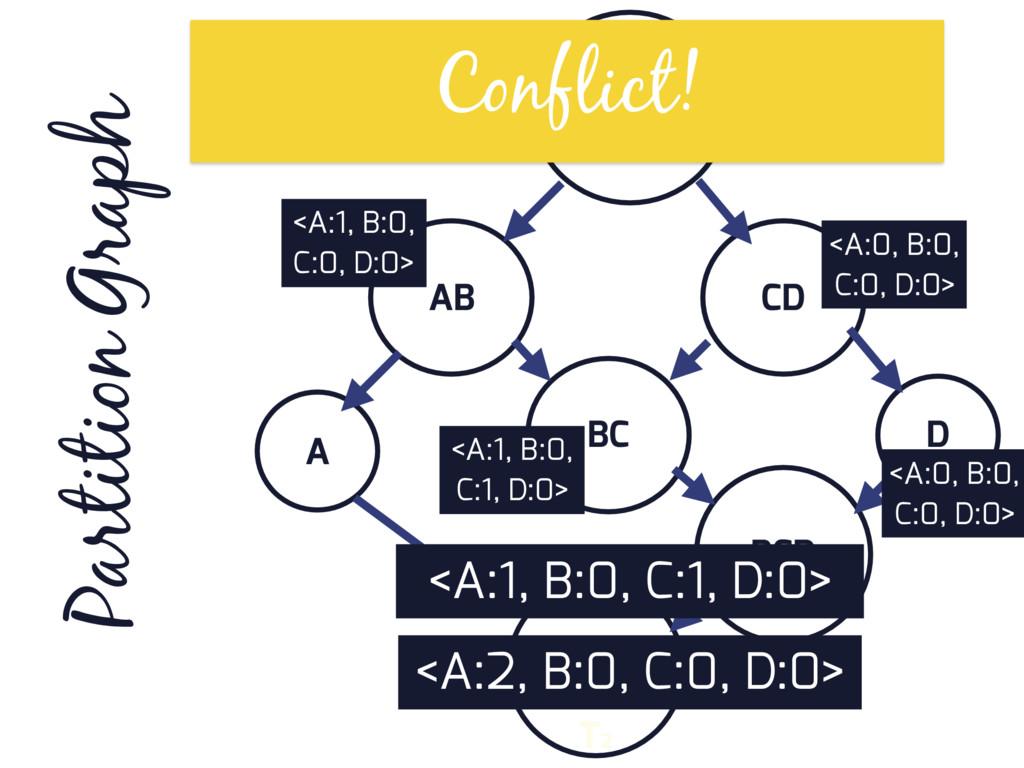 ABCD AB CD D BC A BCD ABCD Partition Graph T2 <...