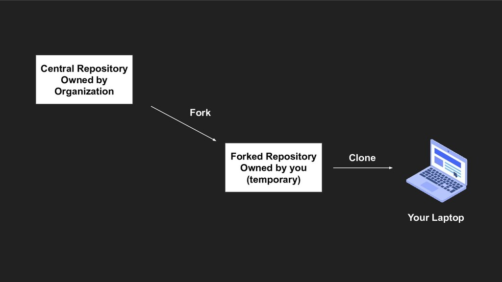 Central Repository Owned by Organization Forked...