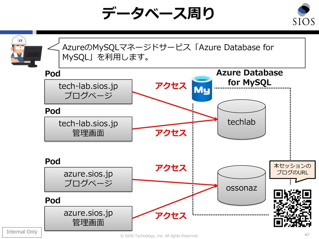 © SIOS Technology, Inc. All rights Reserved. デー...
