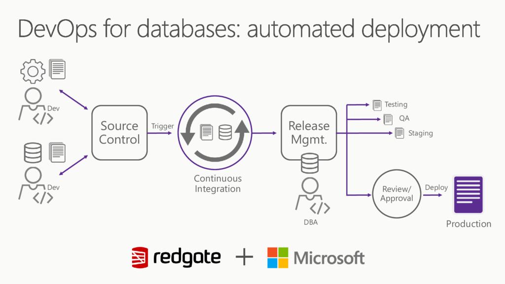 Source Control Continuous Integration Release M...