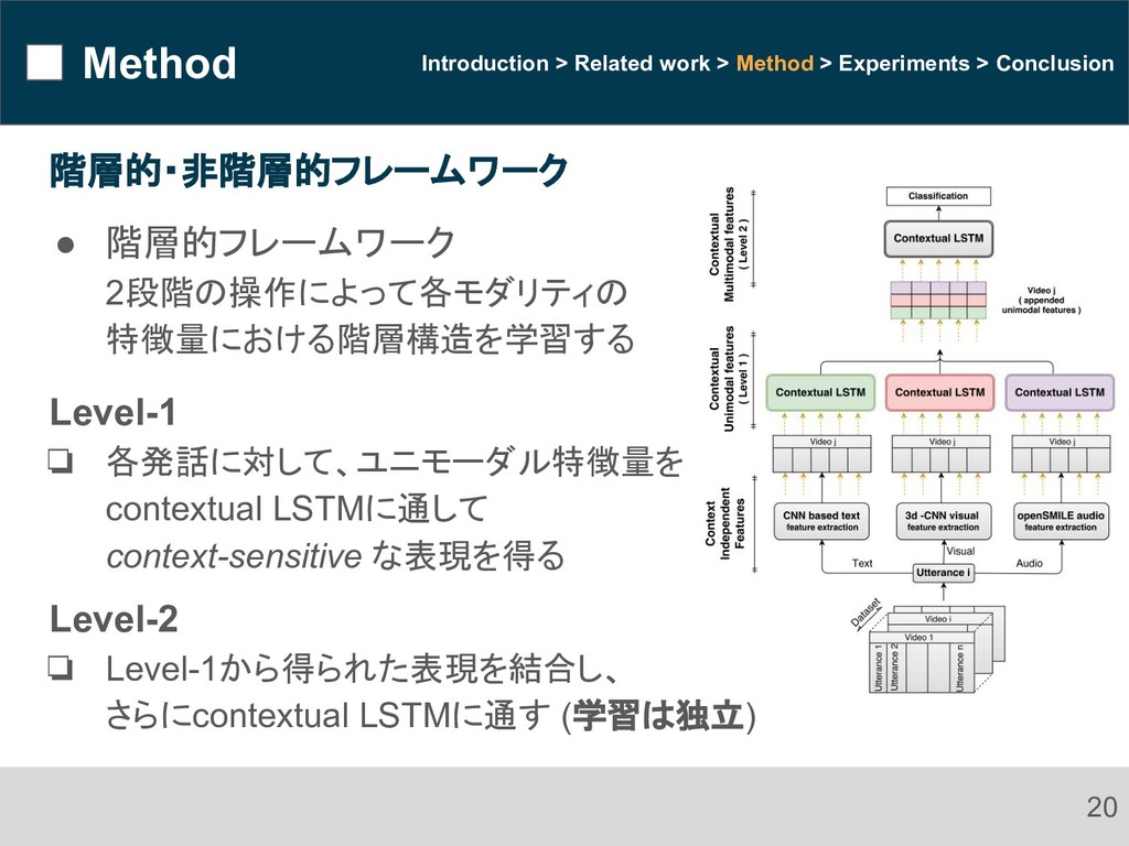 Method 20 Introduction > Related work > Method ...
