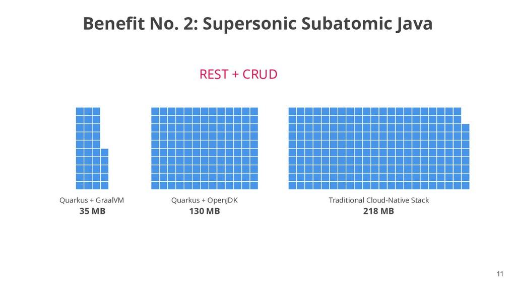 !11 Benefit No. 2: Supersonic Subatomic Java Me...