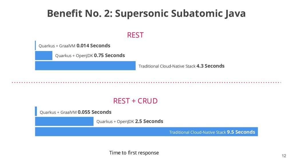 !12 Benefit No. 2: Supersonic Subatomic Java Bo...