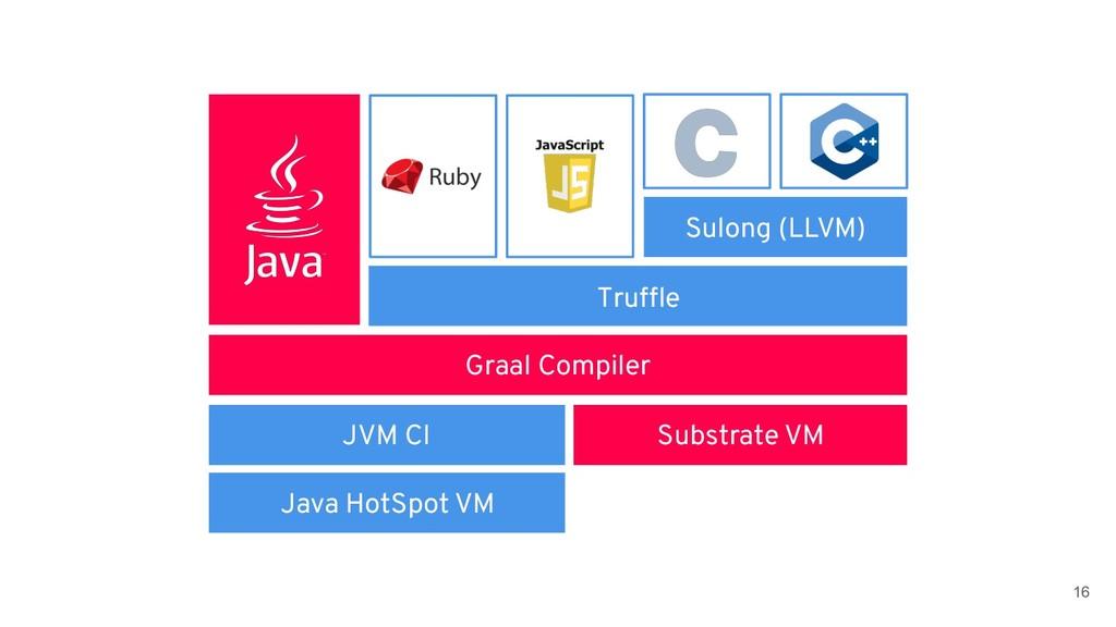 !16 JVM CI Sulong (LLVM) Truffle Graal Compiler...