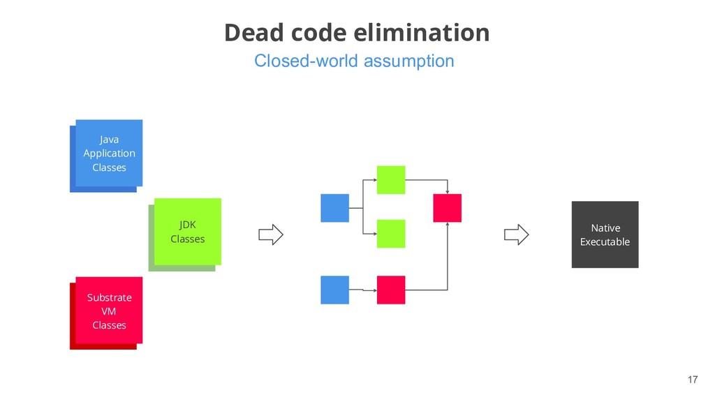 Closed-world assumption !17 Dead code eliminati...