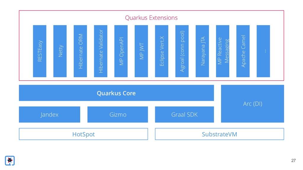 !27 Quarkus Extensions RESTEasy Netty Hibernate...