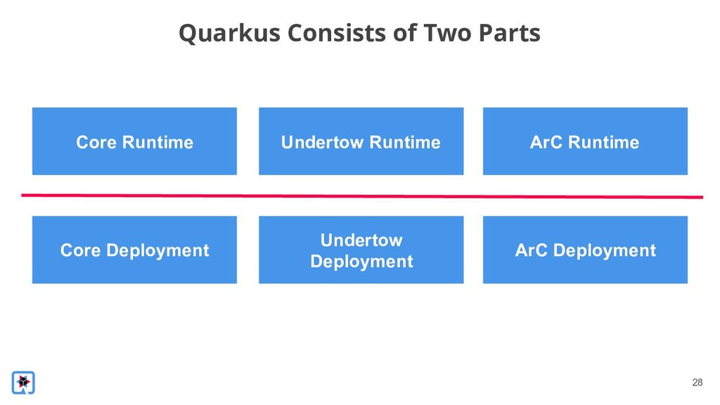 !28 Quarkus Consists of Two Parts Core Runtime ...