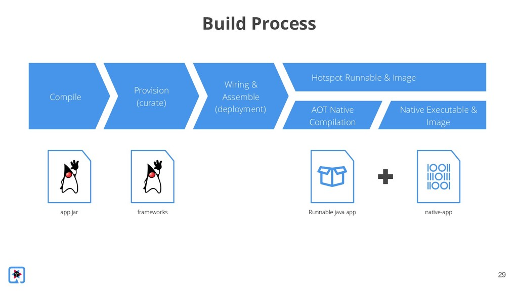 !29 Build Process Compile Provision (curate) Wi...